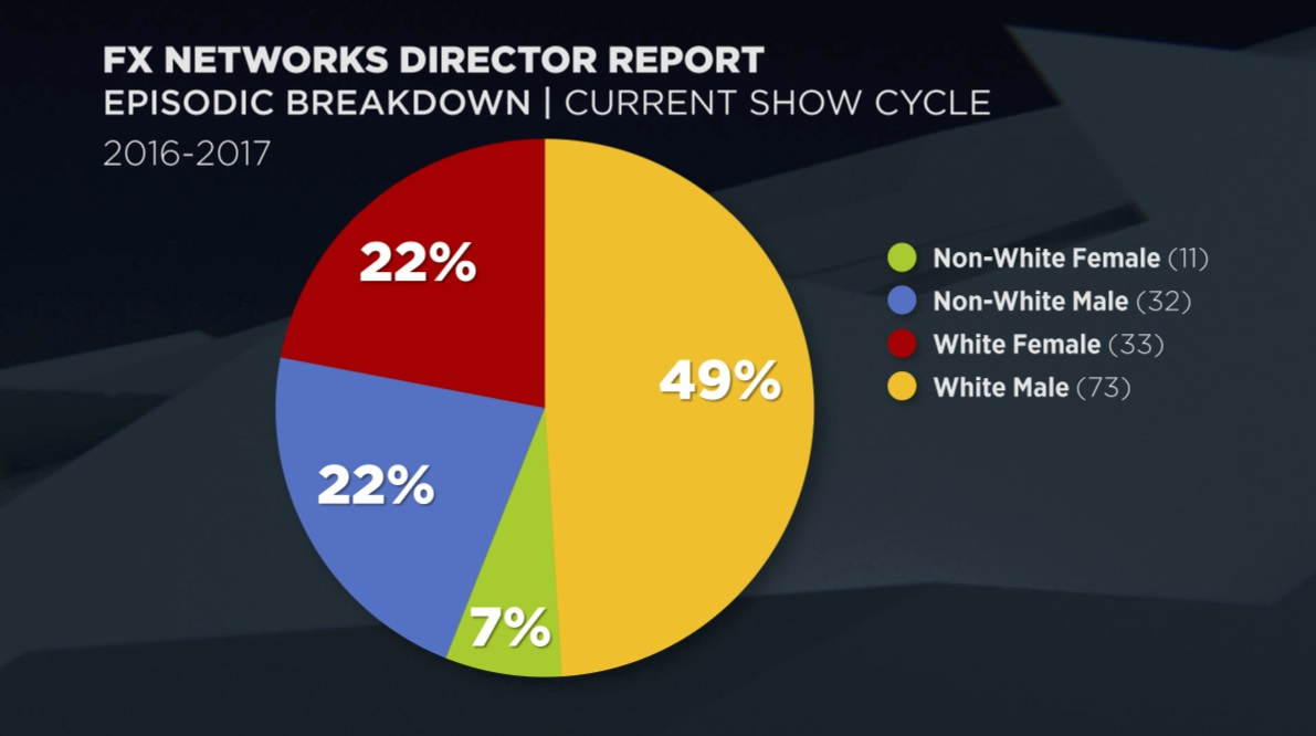 FX Displays One of The More Diverse Pie Charts at TCA.